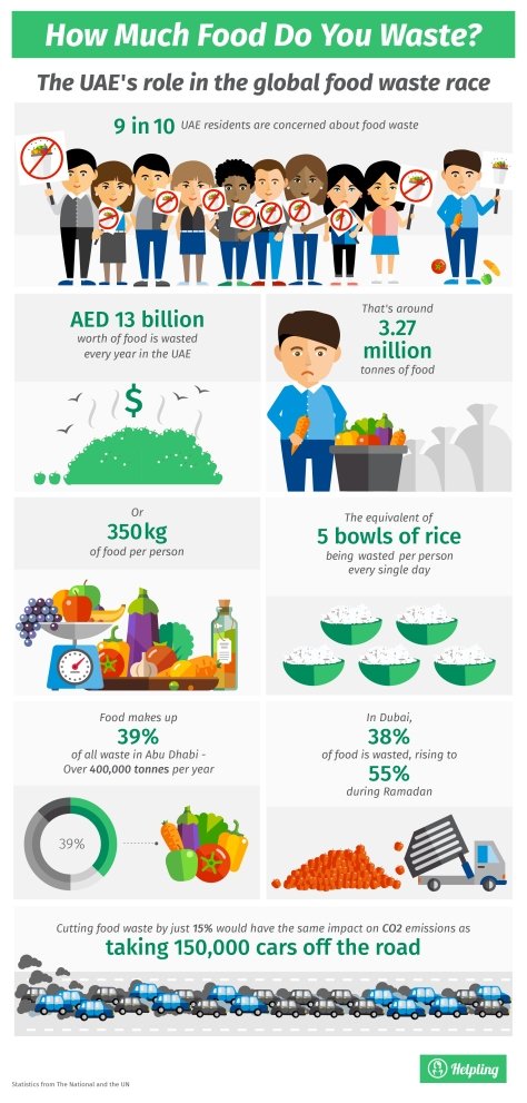 World Food Day Infograph courtesy Helpling